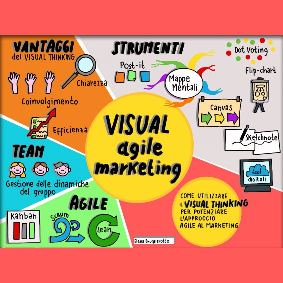 Visual Agile MArketing