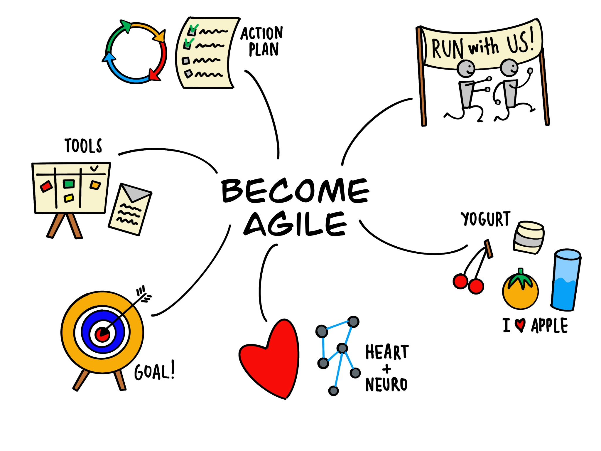 Dal visual Thinking al Visual Marketing